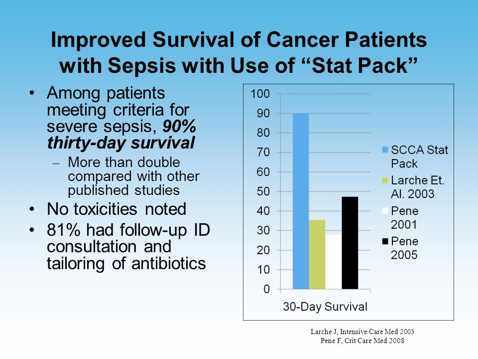 """Improved Survival of Cancer Patients with Sepsis with Use of """"Stat Pack"""" Among patients meeting criteria for severe sepsis, 90% thirty-day survival –"""