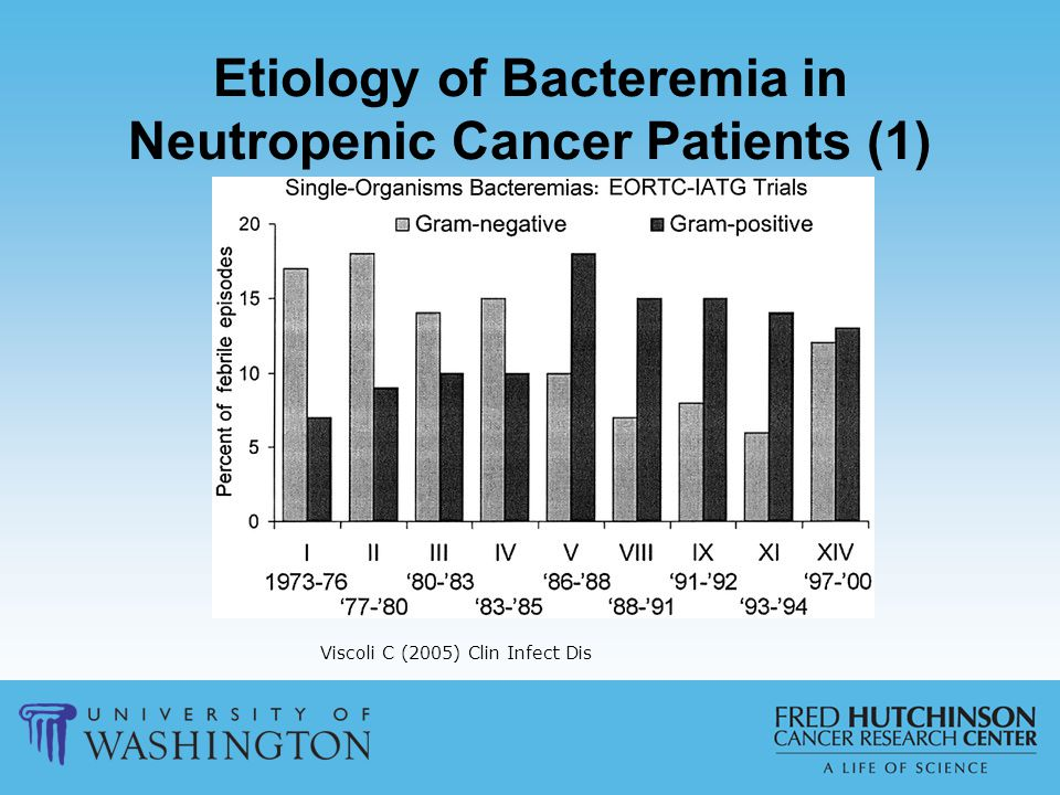 Etiology of Bacteremia in Neutropenic Cancer Patients (1) Viscoli C (2005) Clin Infect Dis
