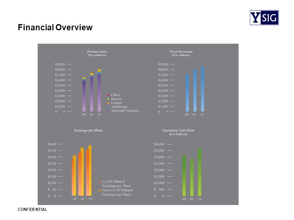 CONFIDENTIAL Financial Analysis Income Statement Revenue8.39B Revenue Growth5.5% Gross Margin78.3% Net Income2.80B Operating Margin45.2% Net Profit Margin33.3% Balance Sheet Total Cash13.30 Total Debt10.81 Current Ratio5.24 Debt/Equity1.13 Market Cap36B EBITBA Coverage18.8 Profitability Ratios ROE41.6% EPS Growth7.3% Tax Rate23.61%