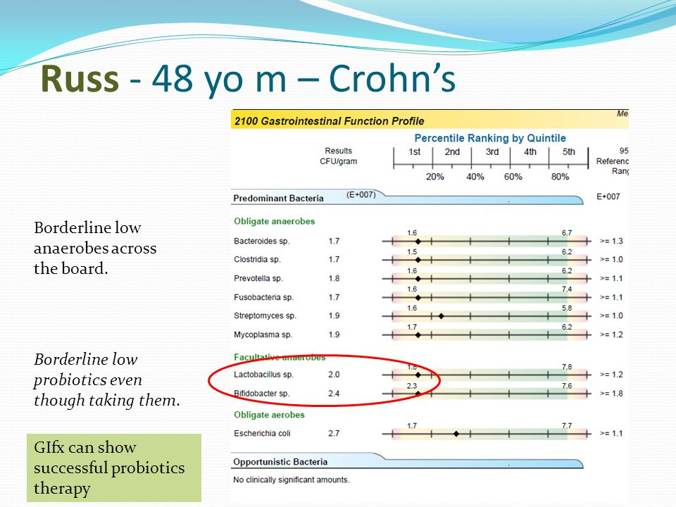 Russ - 48 yo m – Crohn's Borderline low anaerobes across the board. Borderline low probiotics even though taking them. GIfx can show successful probio