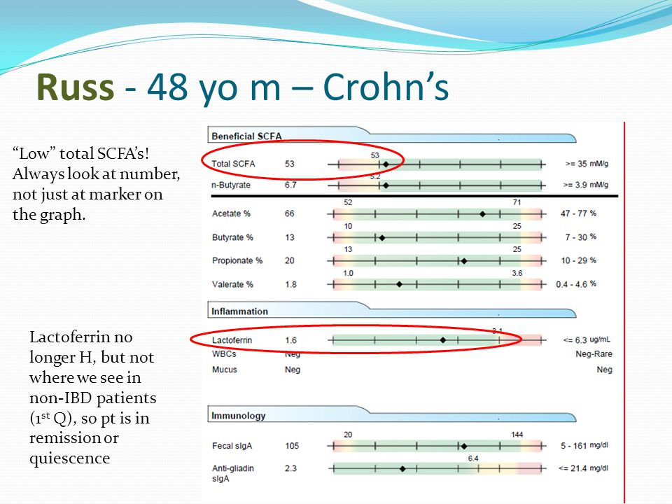 """Russ - 48 yo m – Crohn's """"Low"""" total SCFA's! Always look at number, not just at marker on the graph. Lactoferrin no longer H, but not where we see in"""