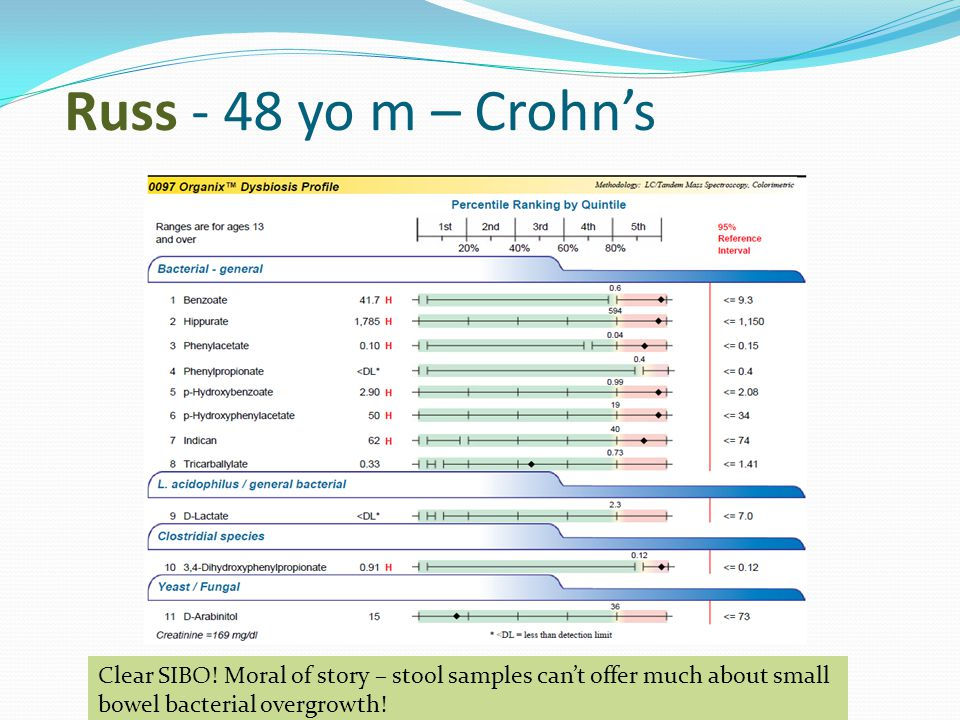 Clear SIBO! Moral of story – stool samples can't offer much about small bowel bacterial overgrowth!