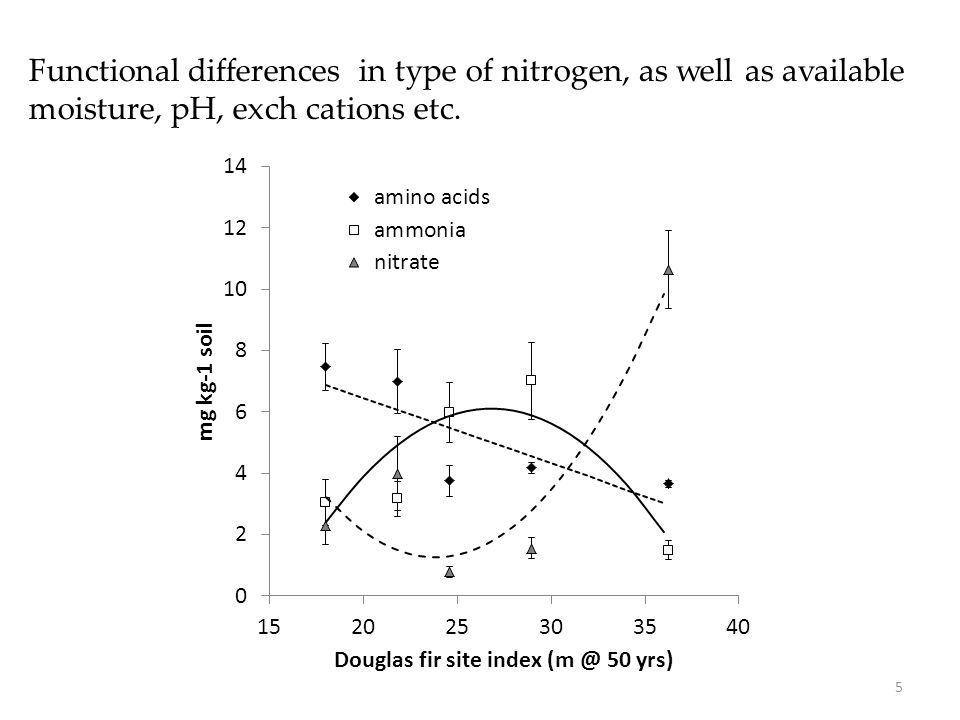 Functional differences in type of nitrogen, as well as available moisture, pH, exch cations etc. 5