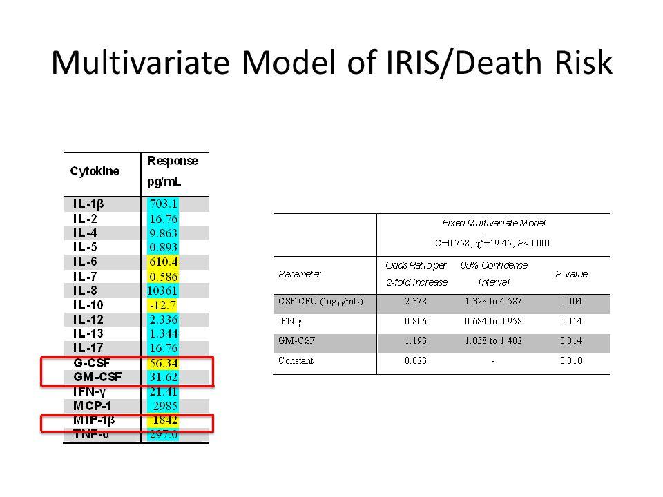 Multivariate Model of IRIS/Death Risk