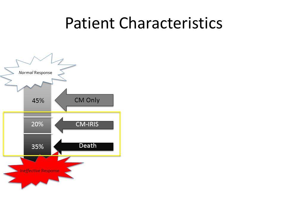 45% 20% 35% Patient Characteristics CM Only CM-IRIS Death Ineffective Response Normal Response