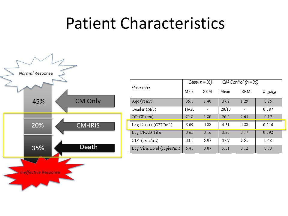 45% 20% 35% Patient Characteristics CM Only CM-IRIS Death Ineffective Response Normal Response