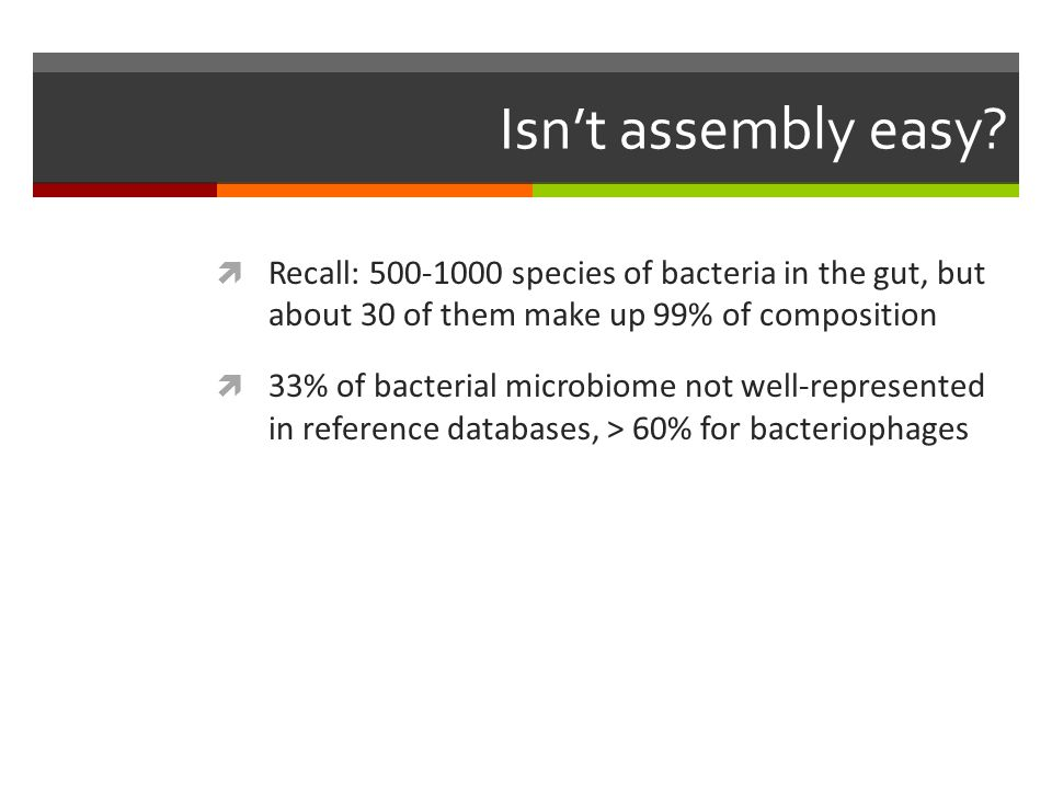 Isn't assembly easy?  Recall: 500-1000 species of bacteria in the gut, but about 30 of them make up 99% of composition  33% of bacterial microbiome