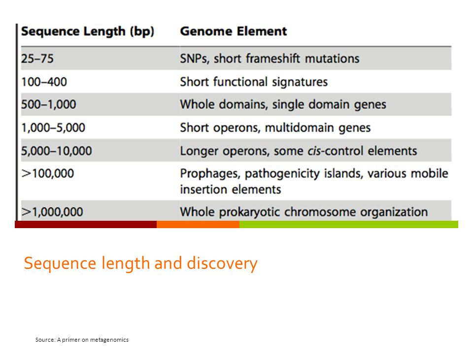 Sequence length and discovery Source: A primer on metagenomics