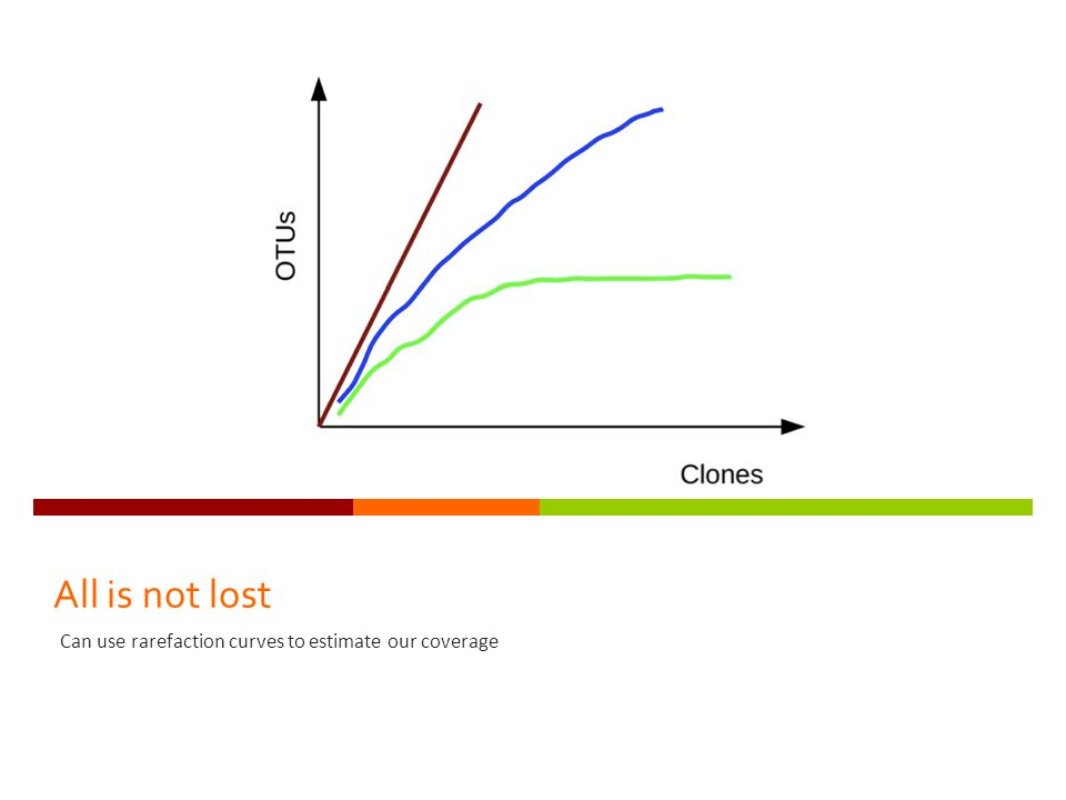 All is not lost Can use rarefaction curves to estimate our coverage