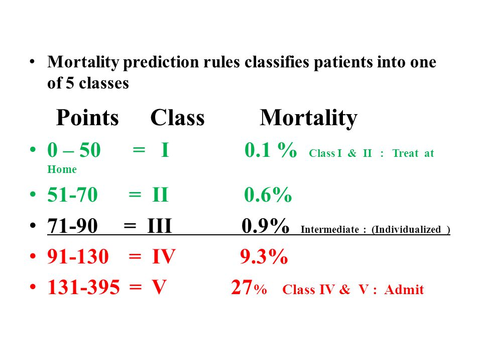 Mortality prediction rules classifies patients into one of 5 classes Points Class Mortality 0 – 50 = I 0.1 % Class I & II : Treat at Home 51-70 = II 0