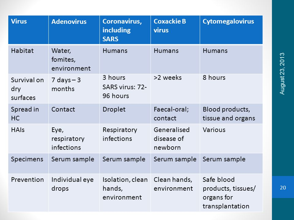 VirusAdenovirusCoronavirus, including SARS Coxackie B virus Cytomegalovirus HabitatWater, fomites, environment Humans Survival on dry surfaces 7 days – 3 months 3 hours SARS virus: 72- 96 hours >2 weeks8 hours Spread in HC ContactDropletFaecal-oral; contact Blood products, tissue and organs HAIsEye, respiratory infections Respiratory infections Generalised disease of newborn Various SpecimensSerum sample PreventionIndividual eye drops Isolation, clean hands, environment Clean hands, environment Safe blood products, tissues/ organs for transplantation August 23, 2013 20