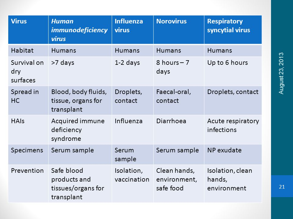VirusHuman immunodeficiency virus Influenza virus NorovirusRespiratory syncytial virus HabitatHumans Survival on dry surfaces >7 days1-2 days8 hours – 7 days Up to 6 hours Spread in HC Blood, body fluids, tissue, organs for transplant Droplets, contact Faecal-oral, contact Droplets, contact HAIsAcquired immune deficiency syndrome InfluenzaDiarrhoeaAcute respiratory infections SpecimensSerum sample NP exudate PreventionSafe blood products and tissues/organs for transplant Isolation, vaccination Clean hands, environment, safe food Isolation, clean hands, environment August 23, 2013 21