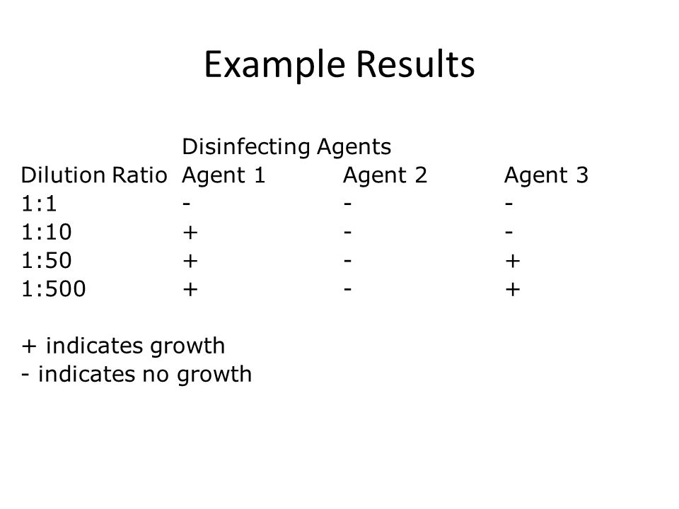 Example Results Disinfecting Agents Dilution RatioAgent 1Agent 2Agent 3 1:1--- 1:10+-- 1:50+-+ 1:500+-+ + indicates growth - indicates no growth