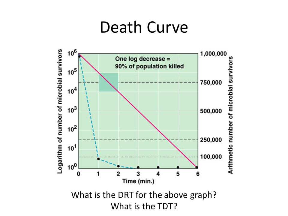 Death Curve What is the DRT for the above graph What is the TDT