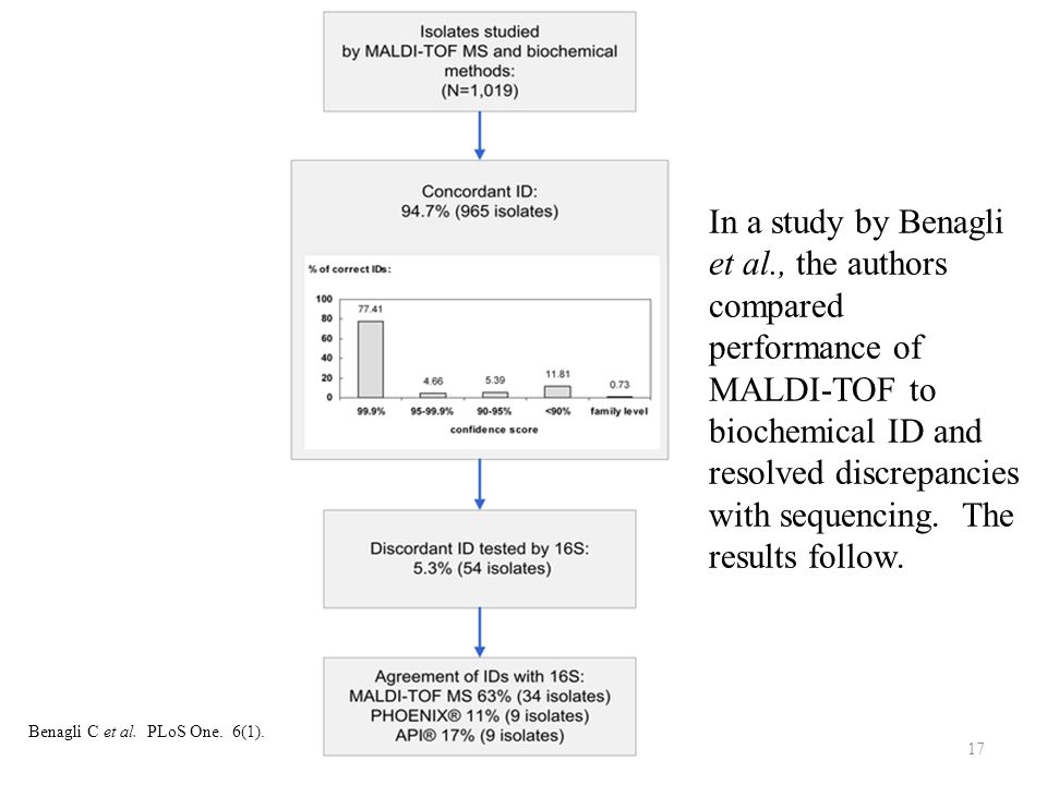 17 Benagli C et al. PLoS One. 6(1). In a study by Benagli et al., the authors compared performance of MALDI-TOF to biochemical ID and resolved discrep