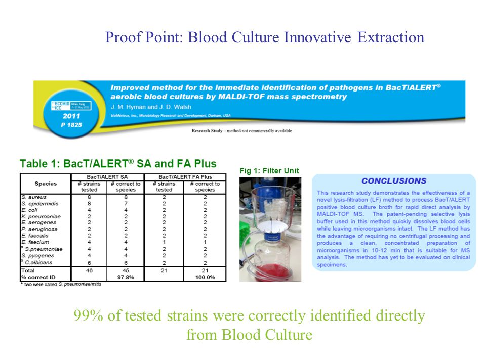 Proof Point: Blood Culture Innovative Extraction 99% of tested strains were correctly identified directly from Blood Culture