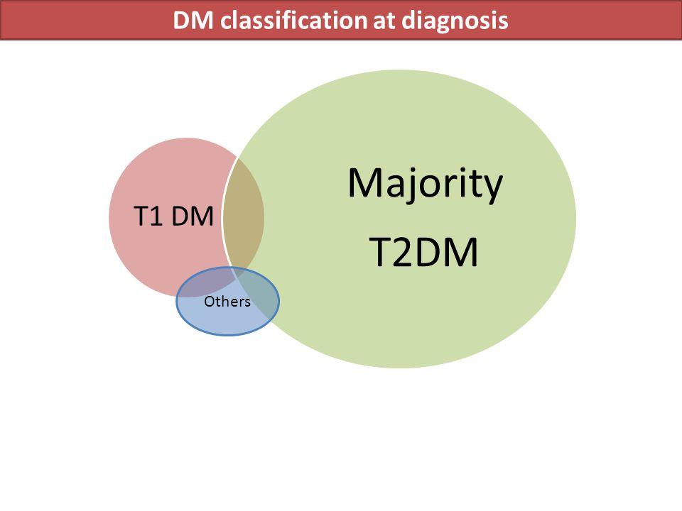 DM classification at diagnosis T1 DM Majority T2DM Others