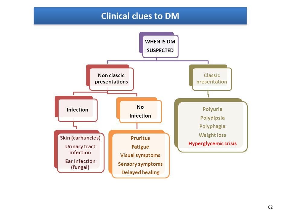 62 WHEN IS DM SUSPECTED Non classic presentations Infection Skin (carbuncles) Urinary tract infection Ear infection (fungal) No Infection Pruritus Fatigue Visual symptoms Sensory symptoms Delayed healing Classic presentation Polyuria Polydipsia Polyphagia Weight loss Hyperglycemic crisis Clinical clues to DM