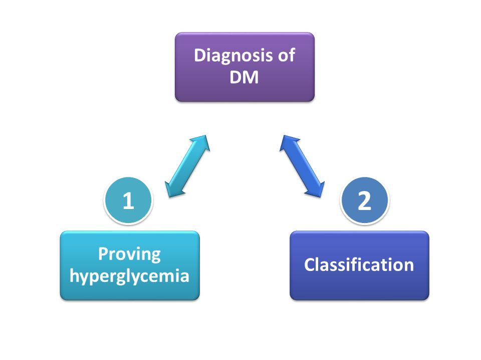 Diagnosis of DM Classification Proving hyperglycemia 1 1 2 2
