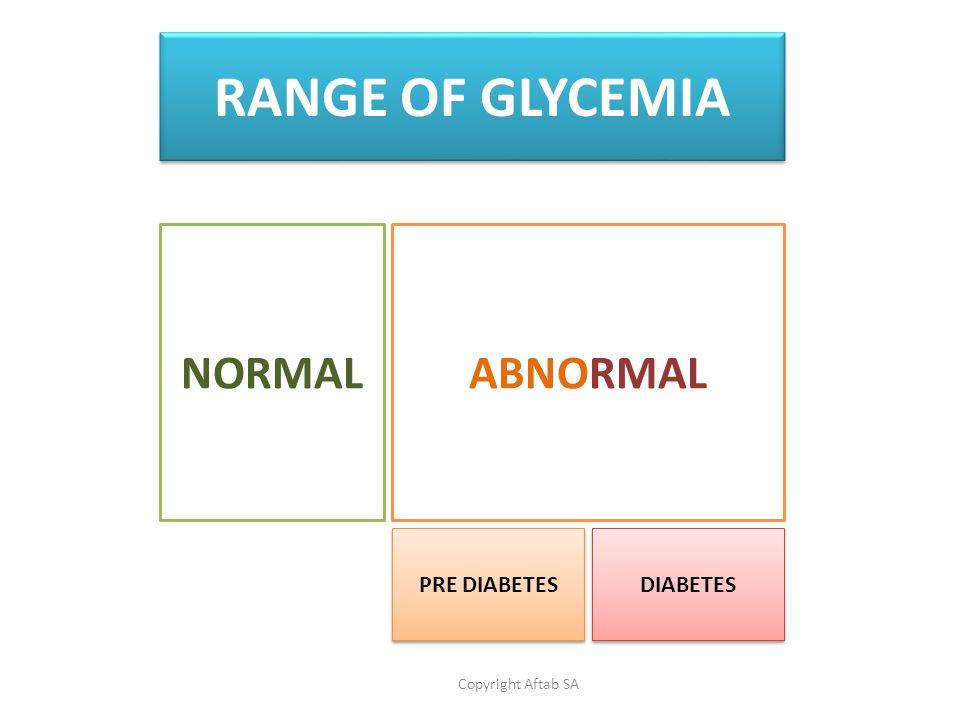 NORMALABNORMAL PRE DIABETES DIABETES Copyright Aftab SA RANGE OF GLYCEMIA