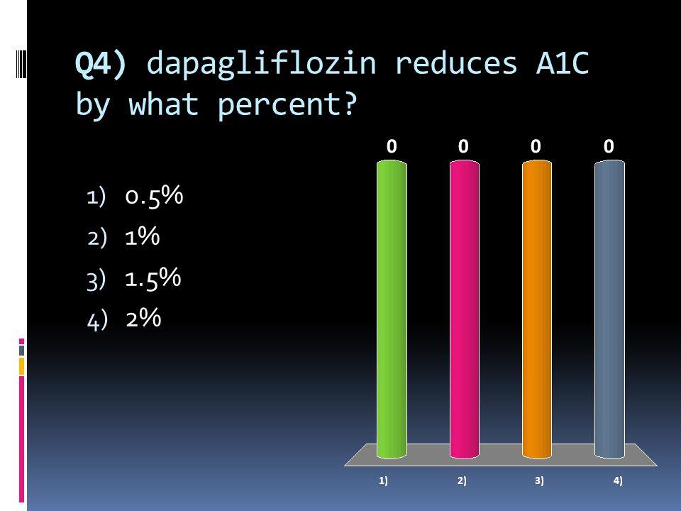 Q4) dapagliflozin reduces A1C by what percent 1) 0.5% 2) 1% 3) 1.5% 4) 2%