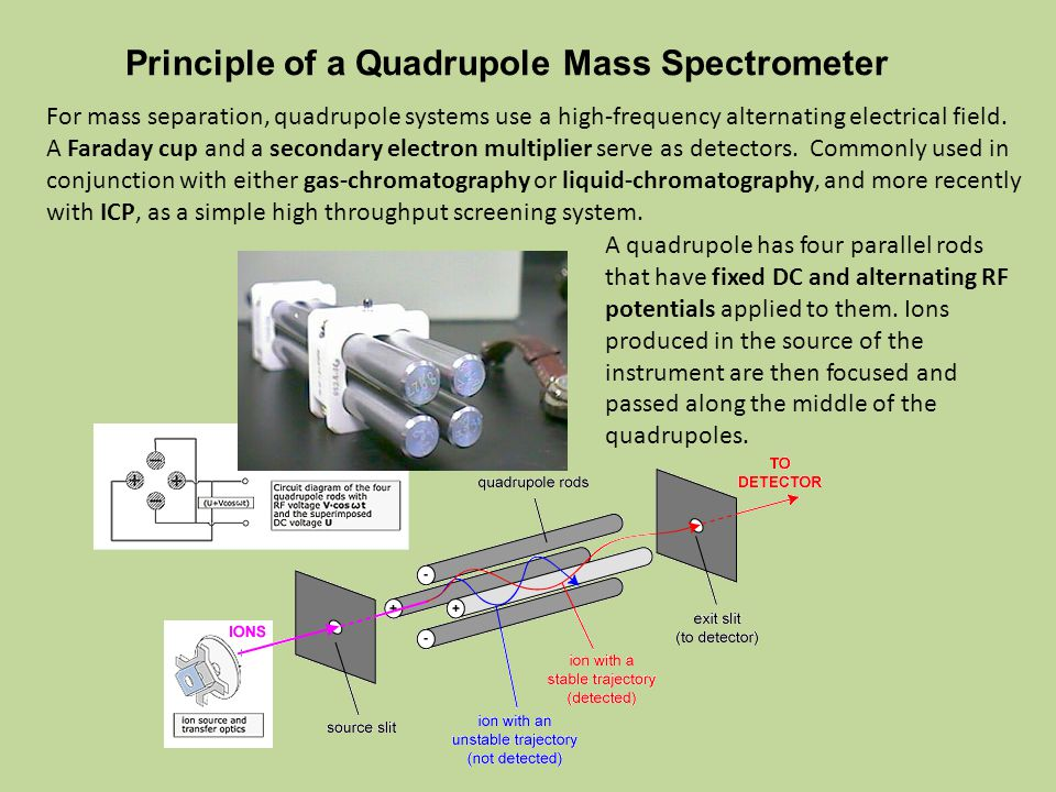 Principle of a Quadrupole Mass Spectrometer A quadrupole has four parallel rods that have fixed DC and alternating RF potentials applied to them.