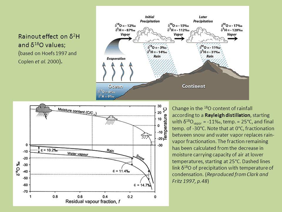 Rainout effect on δ 2 H and δ 18 O values; ( based on Hoefs 1997 and Coplen et al.