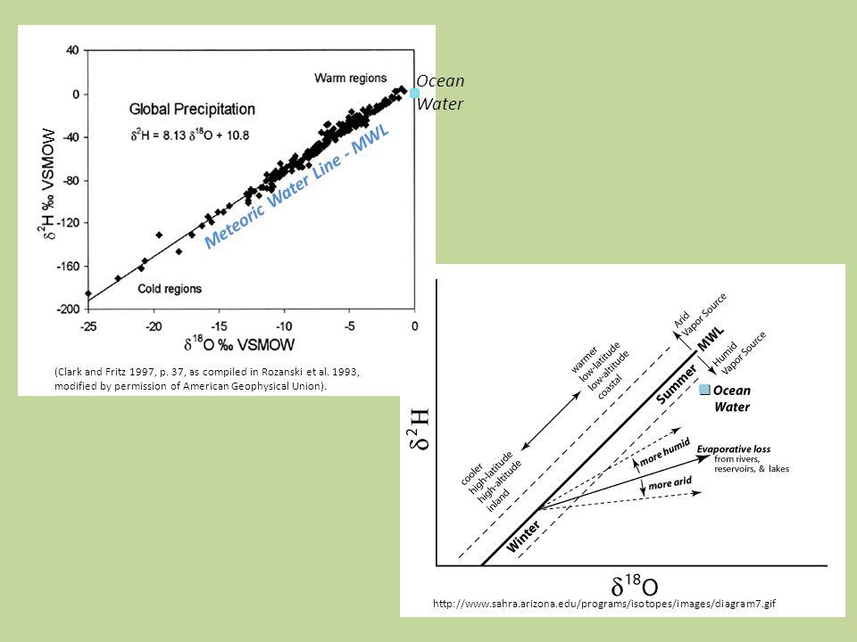 http://www.sahra.arizona.edu/programs/isotopes/images/diagram7.gif (Clark and Fritz 1997, p.
