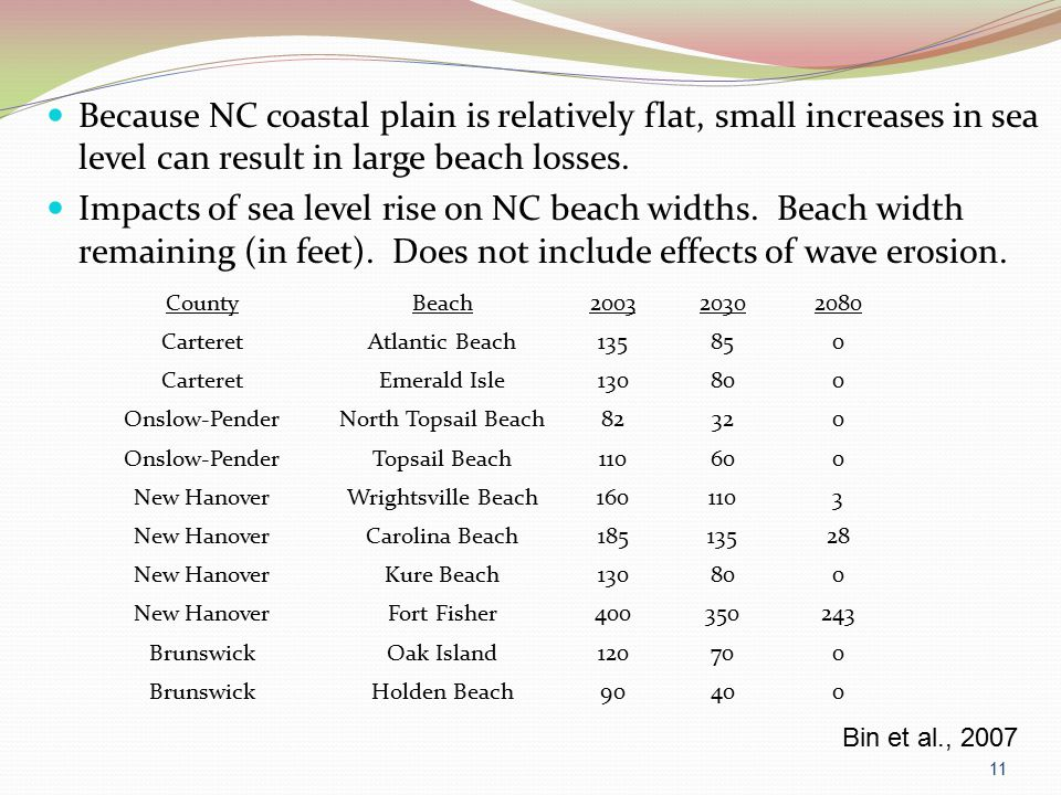 Because NC coastal plain is relatively flat, small increases in sea level can result in large beach losses.