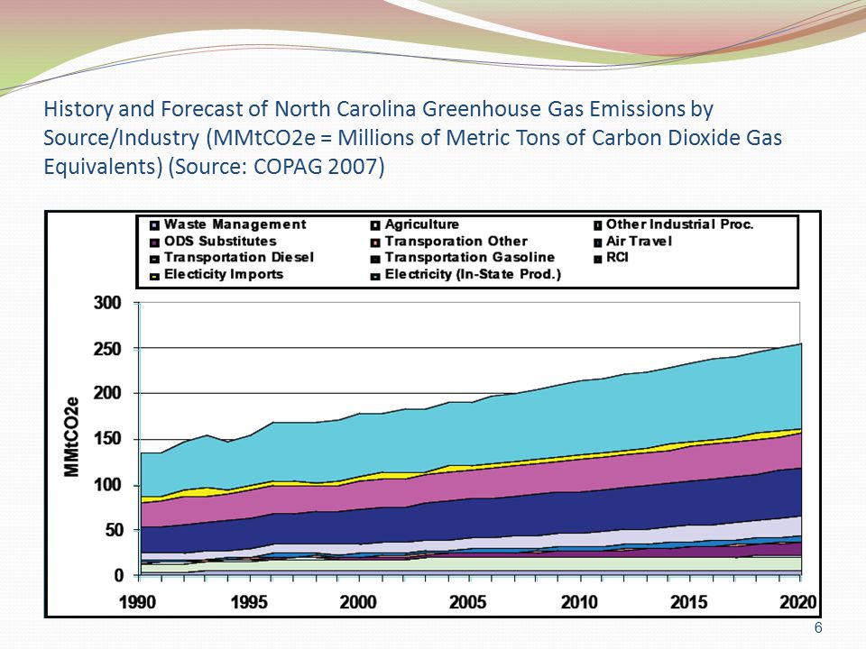 Greenhouse Gas Mitigation/Reduction Options for NC: NC Climate Action Plan Advisory Group (CAPAG) (http://www.ncclimatechange.us/)http://www.ncclimatechange.us/ Without mitigation, NC emissions of greenhouse gas increase from 205 million MMT/yr in 2008 to 260 MMT/yr by 2020 With all 56 recommended mitigation options: emissions fall to about 140 MMT/yr by 2020, (equivalent to NC s annual emissions in 1990) Some measures have net financial costs, some benefits; the present value in 2008 dollars of all 56 measures is a net benefit of $5.12 billion for NC.