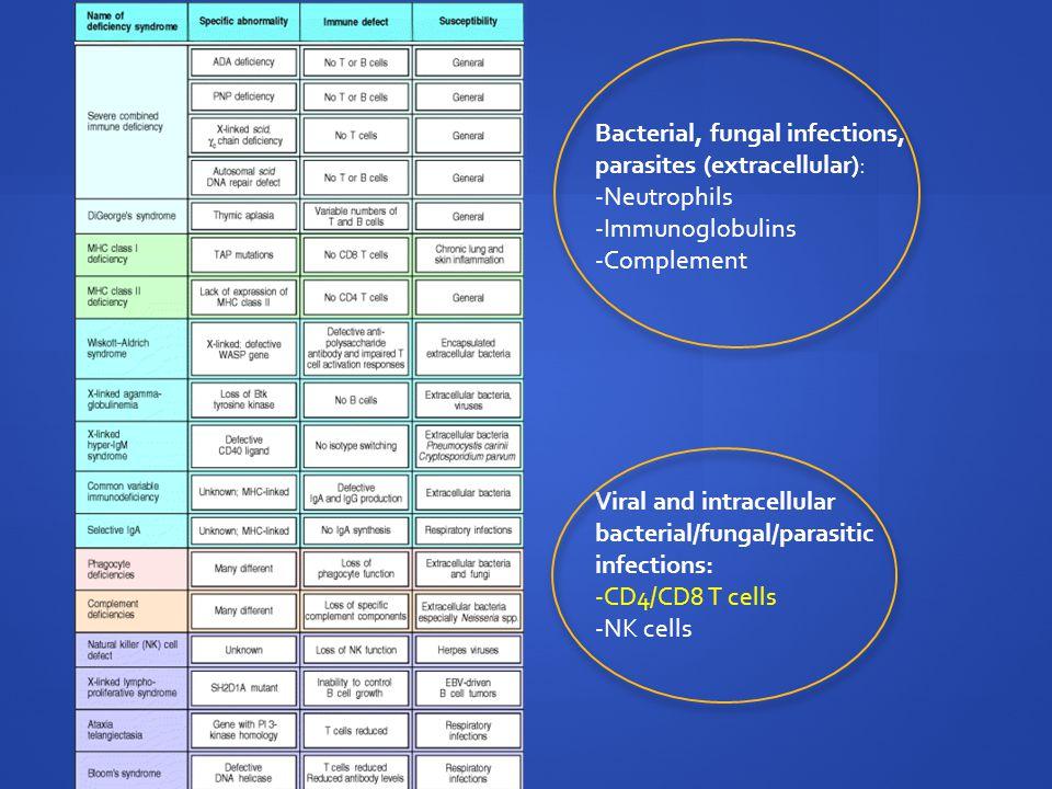 Bacterial, fungal infections, parasites (extracellular): -Neutrophils -Immunoglobulins -Complement Viral and intracellular bacterial/fungal/parasitic infections: -CD4/CD8 T cells -NK cells