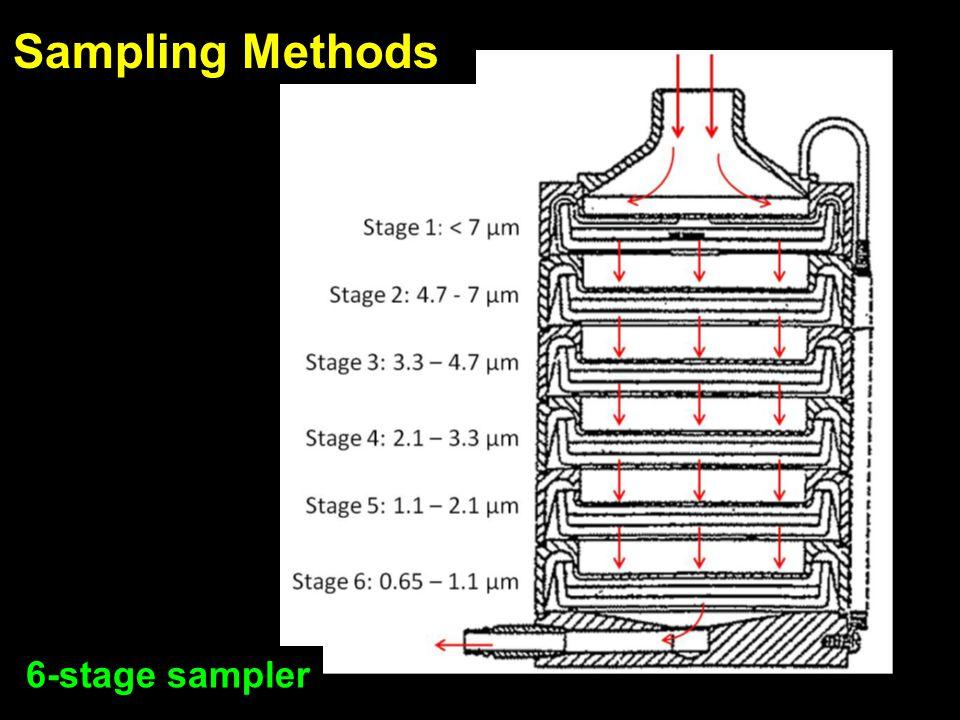 Sampling Methods 6-stage sampler