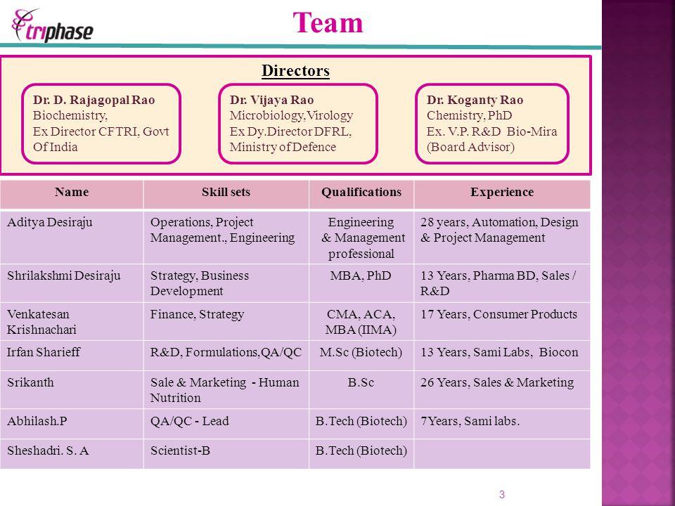 Directors 3 Dr. D. Rajagopal Rao Biochemistry, Ex Director CFTRI, Govt Of India Dr. Vijaya Rao Microbiology,Virology Ex Dy.Director DFRL, Ministry of