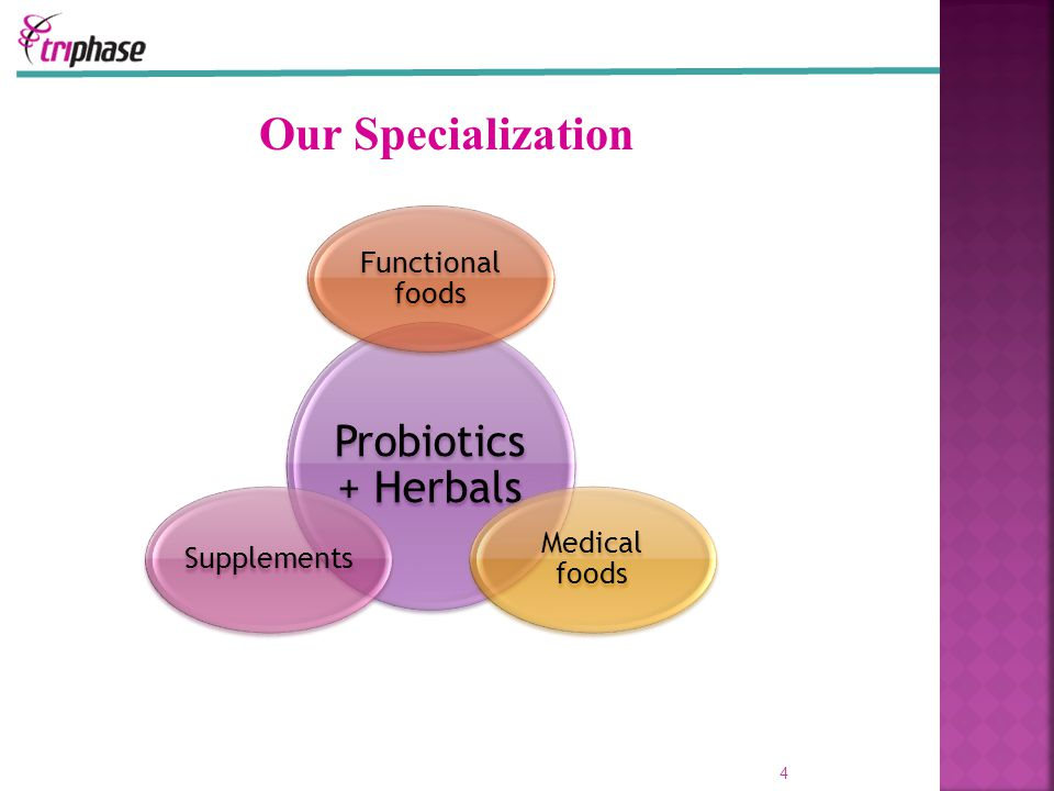 4 Probiotics + Herbals Functional foods Medical foods Supplements Our Specialization