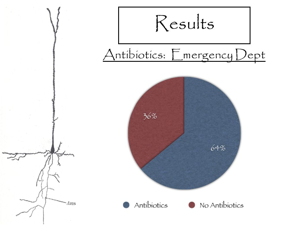 Results Antibiotics: Emergency Dept