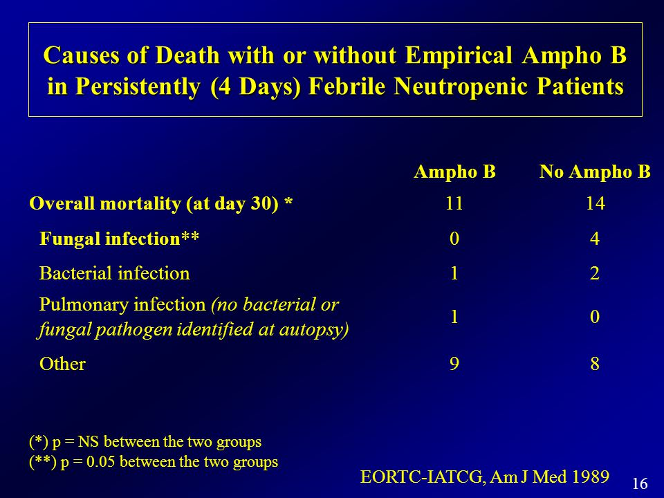 16 Causes of Death with or without Empirical Ampho B in Persistently (4 Days) Febrile Neutropenic Patients Ampho BNo Ampho B Overall mortality (at day