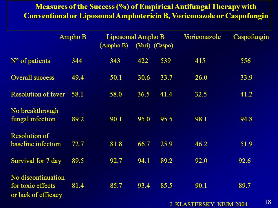 18 Measures of the Success (%) of Empirical Antifungal Therapy with Conventional or Liposomal Amphotericin B, Voriconazole or Caspofungin Ampho B Lipo