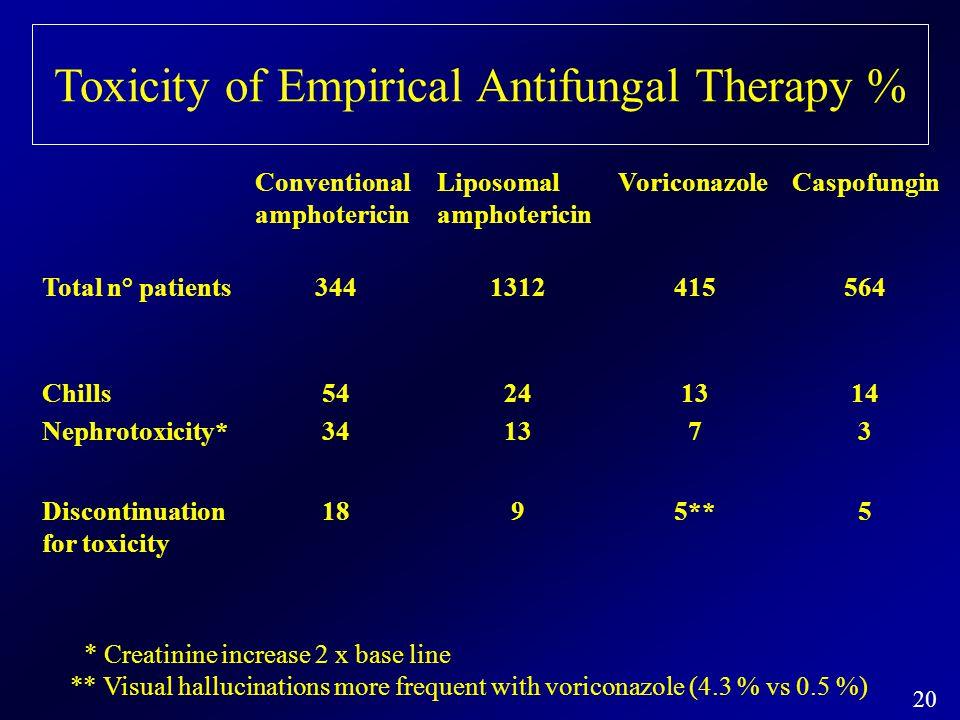 20 Toxicity of Empirical Antifungal Therapy % Conventional amphotericin Liposomal amphotericin VoriconazoleCaspofungin Total n° patients3441312415564