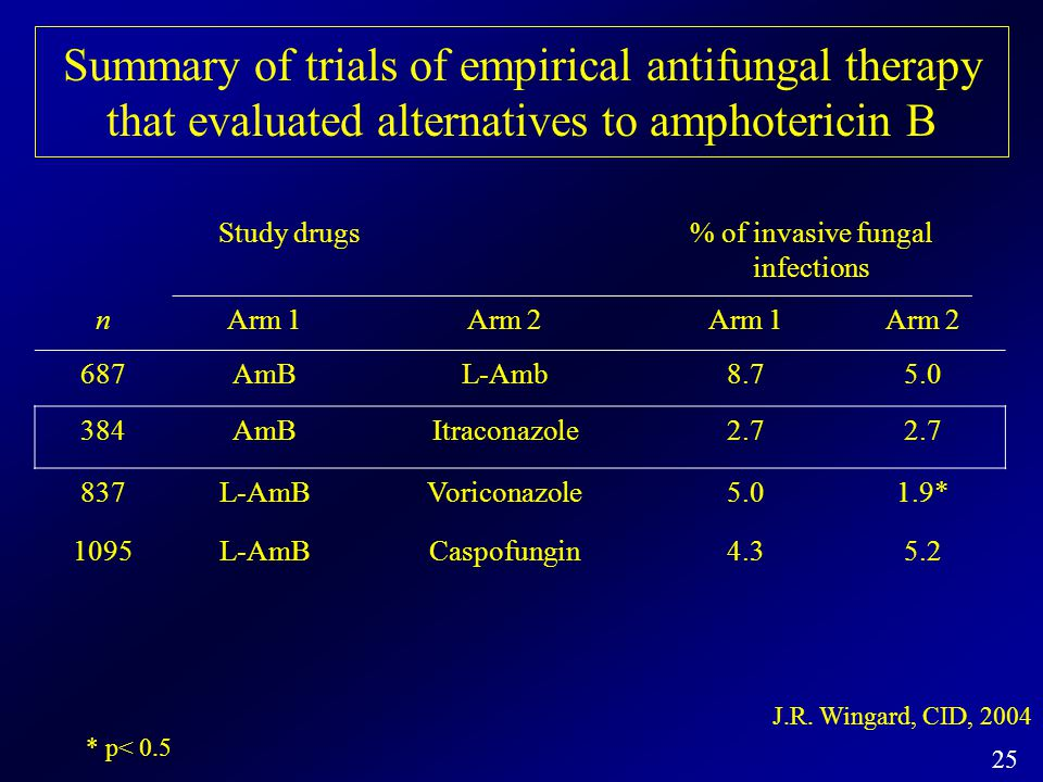 25 Summary of trials of empirical antifungal therapy that evaluated alternatives to amphotericin B Study drugs% of invasive fungal infections nArm 1Ar