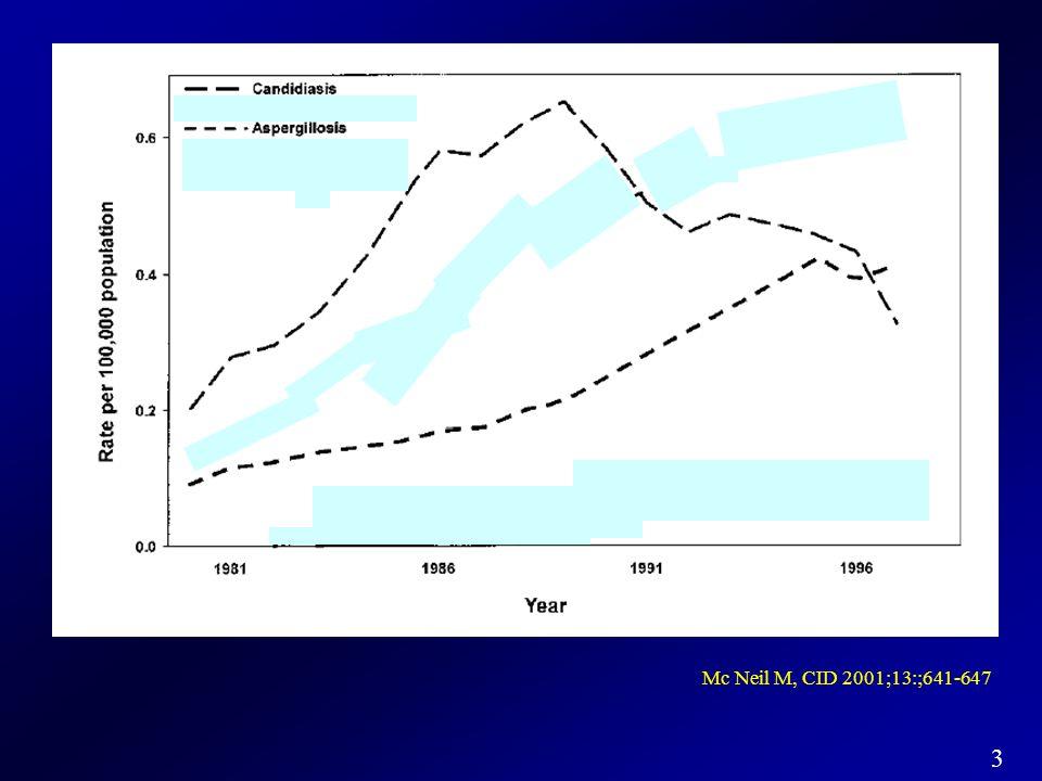 34 T.J.Walsh et al, N Engl J Med 2004