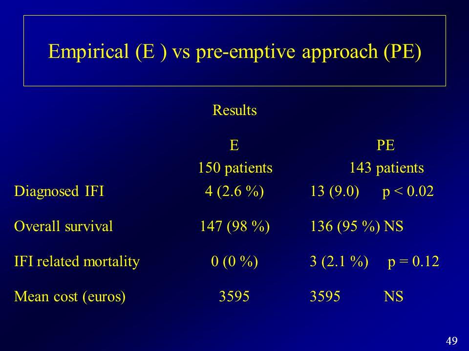 49 Empirical (E ) vs pre-emptive approach (PE) Results E 150 patients PE 143 patients Diagnosed IFI4 (2.6 %)13 (9.0) p < 0.02 Overall survival147 (98