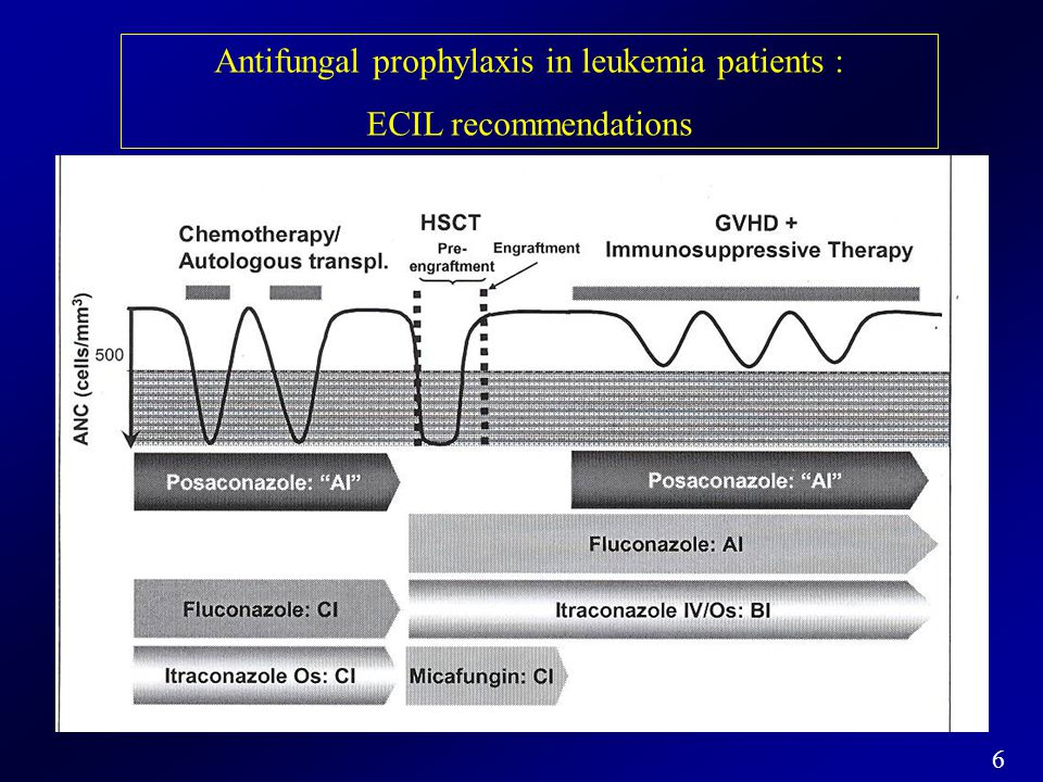 7 Comparative trials of antifungal agents in candidemia and invasive candidasis Response rateOverall mortality Fluconazole vs amphotericin B70 % vs 79 %33 % vs 40 % Itraconazole vs amphotericin B35 % vs 41 %40 % ABLC vs amphotericin B63 % vs 68 %41 % vs 39 % Caspofungin vs amphotericin B73 % vs 62 %30 % vs 34 % Voriconazole vs amphotericin B41 % vs 41 %36 % vs 42 % Micafungin vs Ambisome89 % vs 89 % Anidulafungin vs fluconazole75 % vs 60 %26 % vs 31 %