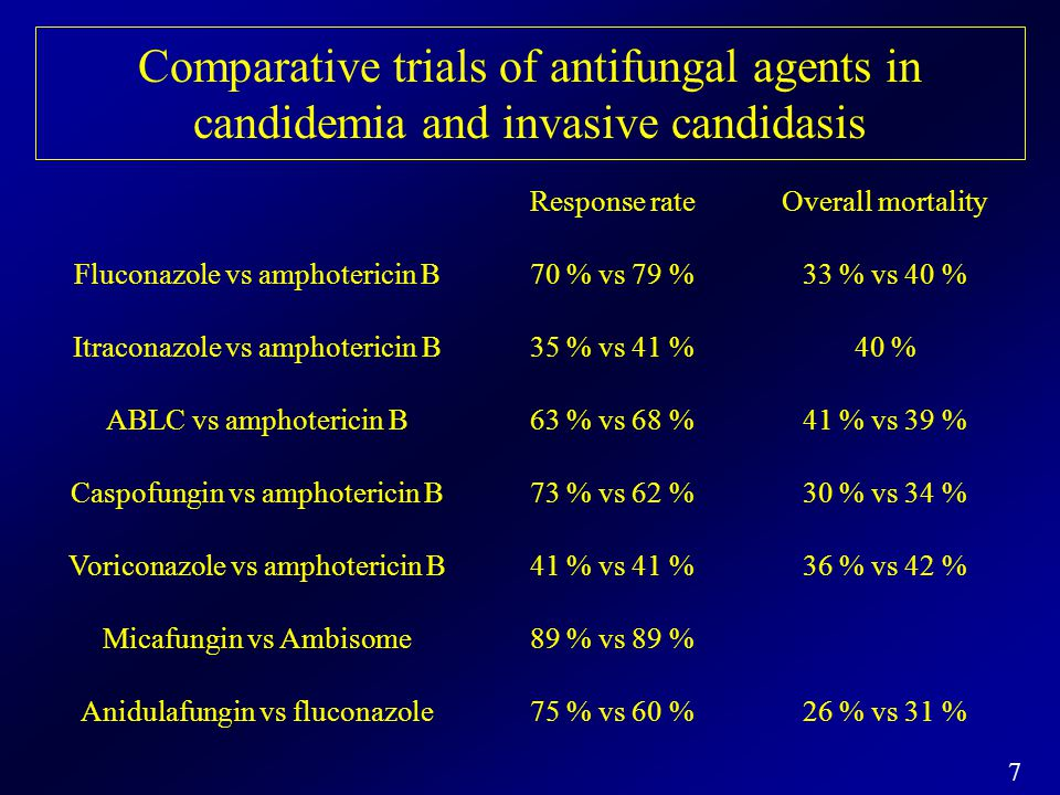 18 Measures of the Success (%) of Empirical Antifungal Therapy with Conventional or Liposomal Amphotericin B, Voriconazole or Caspofungin Ampho B Liposomal Ampho B Voriconazole Caspofungin ( Ampho B) (Vori) (Caspo) N° of patients 344 343 422 539 415 556 Overall success 49.4 50.1 30.6 33.7 26.0 33.9 Resolution of fever 58.1 58.0 36.5 41.4 32.5 41.2 No breakthrough fungal infection 89.2 90.1 95.0 95.5 98.1 94.8 Resolution of baseline infection 72.7 81.8 66.7 25.9 46.2 51.9 Survival for 7 day 89.5 92.7 94.1 89.2 92.0 92.6 No discontinuation for toxic effects 81.4 85.7 93.4 85.5 90.1 89.7 or lack of efficacy J.