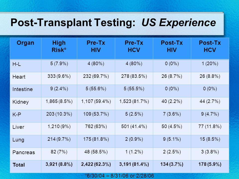 Post-Transplant Testing: US Experience °6/30/04 – 8/31/06 or 2/28/06 OrganHigh Risk° Pre-Tx HIV Pre-Tx HCV Post-Tx HIV Post-Tx HCV H-L 5 (7.9%)4 (80%) 0 (0%)1 (20%) Heart 333 (9.6%)232 (69.7%)278 (83.5%)26 (8.7%)26 (8.8%) Intestine 9 (2.4%)5 (55.6%)5 (55.5%)0 (0%) Kidney 1,865 (8.5%)1,107 (59.4%)1,523 (81.7%)40 (2.2%)44 (2.7%) K-P 203 (10.3%)109 (53.7%)5 (2.5%)7 (3.6%)9 (4.7%) Liver 1,210 (9%)762 (63%)501 (41.4%)50 (4.5%)77 (11.8%) Lung 214 (9.7%)175 (81.8%)2 (0.9%)9 (5.1%)15 (8.5%) Pancreas 82 (7%)48 (58.5%)1 (1.2%)2 (2.5%)3 (3.8%) Total 3,921 (8.8%)2,422 (62.3%)3,191 (81.4%)134 (3.7%)178 (5.9%)