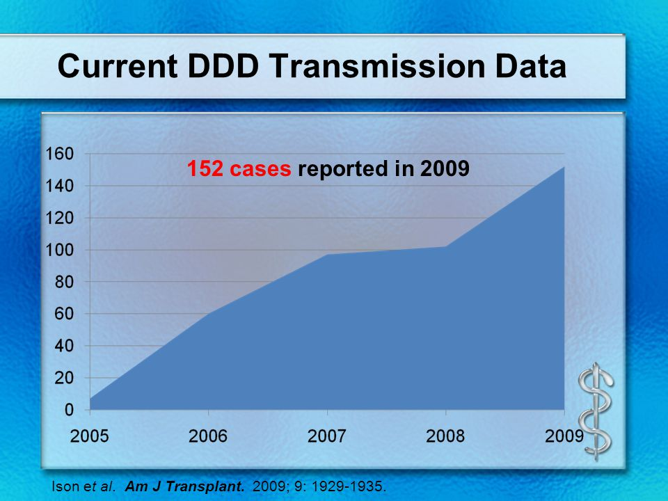 Current DDD Transmission Data 152 cases reported in 2009 Ison et al.