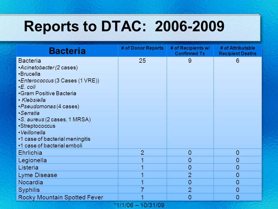 Reports to DTAC: 2006-2009 § Expected Transmissions: 10 Toxoplasmosis, 7, EBV, 4 CMV.
