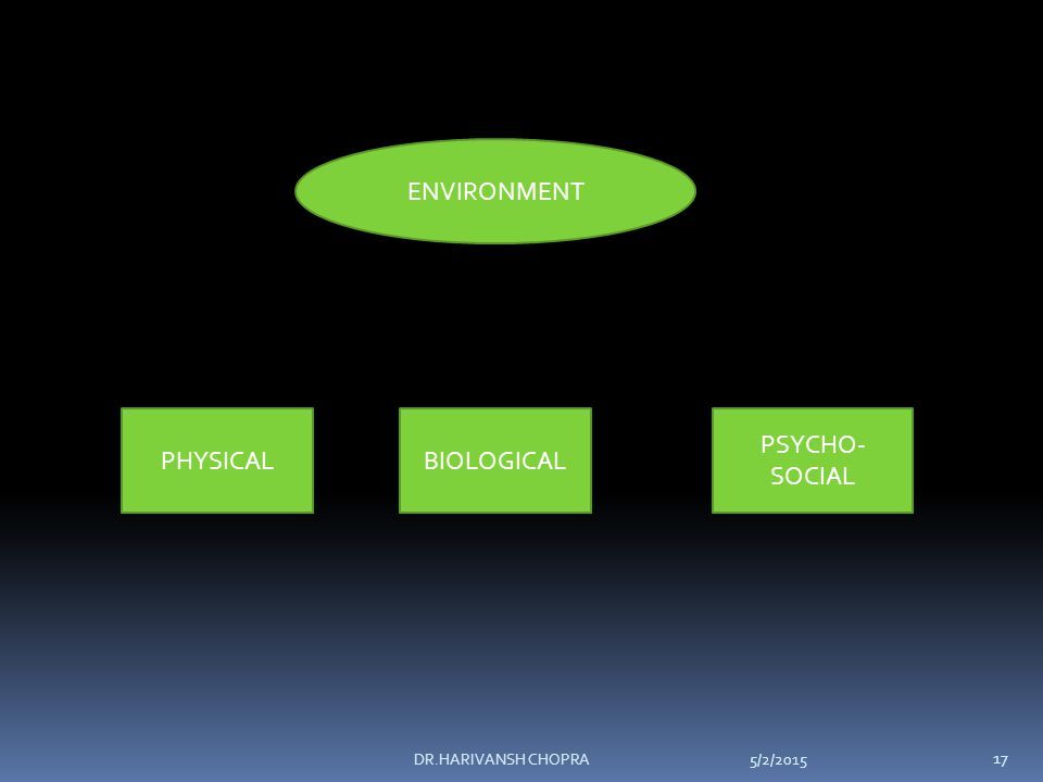 5/2/2015DR.HARIVANSH CHOPRA 17 ENVIRONMENT PHYSICALBIOLOGICAL PSYCHO- SOCIAL