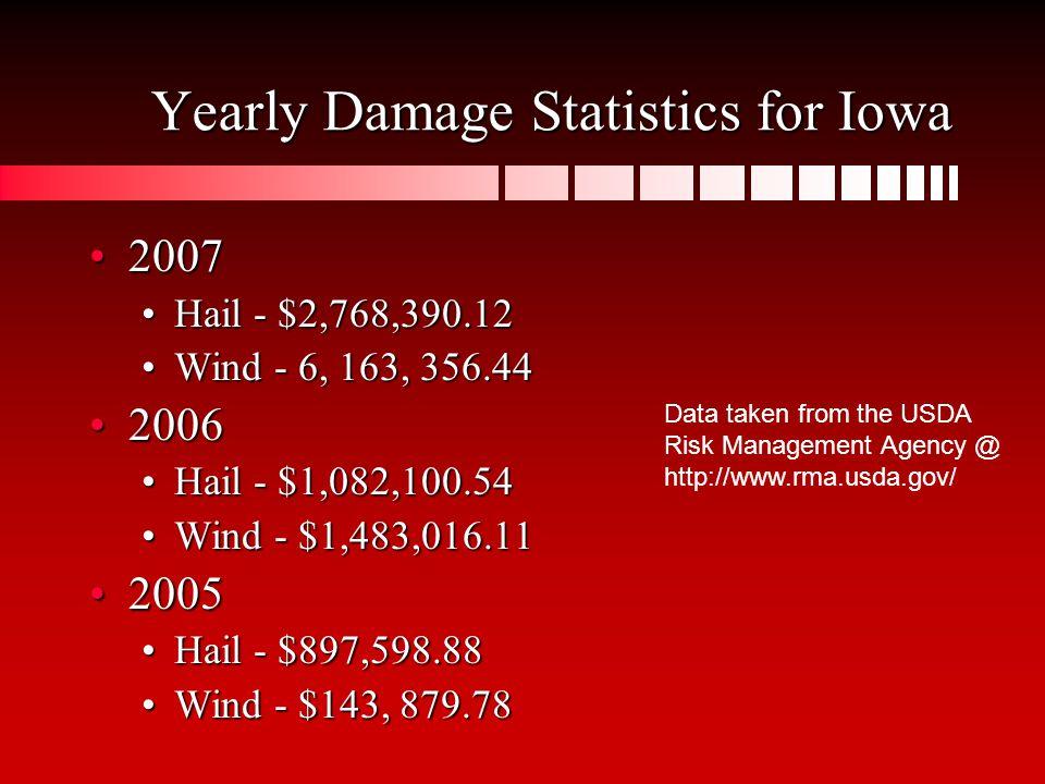 Yearly Damage Statistics for Iowa 20072007 Hail - $2,768,390.12Hail - $2,768,390.12 Wind - 6, 163, 356.44Wind - 6, 163, 356.44 20062006 Hail - $1,082,100.54Hail - $1,082,100.54 Wind - $1,483,016.11Wind - $1,483,016.11 20052005 Hail - $897,598.88Hail - $897,598.88 Wind - $143, 879.78Wind - $143, 879.78 Data taken from the USDA Risk Management Agency @ http://www.rma.usda.gov/