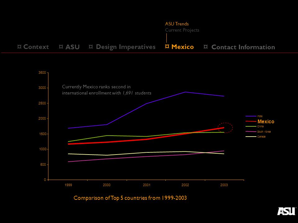 ¤ ASU ¤ Design Imperatives ¤ Mexico ¤ Context Comparison of Top 5 countries from 1999-2003 0 500 1000 1500 2000 2500 3000 3500 19992000200120022003 India Mexico China South Korea Canada Currently Mexico ranks second in international enrollment with 1,691 students ASU Trends Current Projects ¤ Mexico ¤ Contact Information