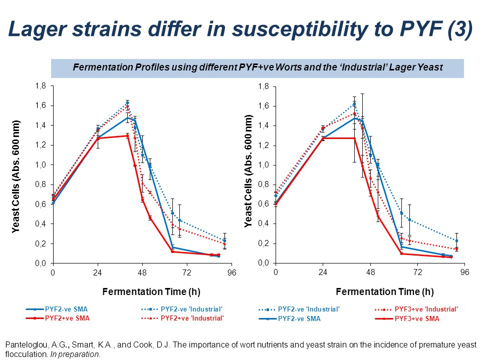 Lager strains differ in susceptibility to PYF (3) Panteloglou, A.G., Smart, K.A., and Cook, D.J. The importance of wort nutrients and yeast strain on